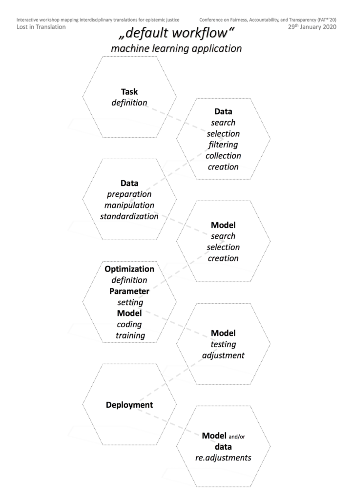 Standard machine learning application design workflow diagram